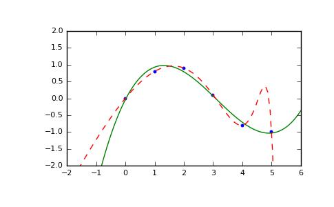 numpy.polyfit — NumPy v1.13 Manual