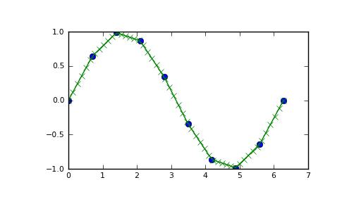 numpy.interp — NumPy v1.6 Manual (DRAFT)
