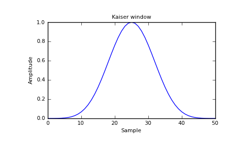 numpy.kaiser — NumPy v1.6 Manual (DRAFT)