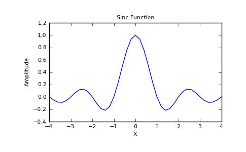 numpy.sinc — NumPy v1.6 Manual (DRAFT)