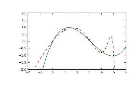 numpy.polyfit — NumPy v1.7 Manual (DRAFT)