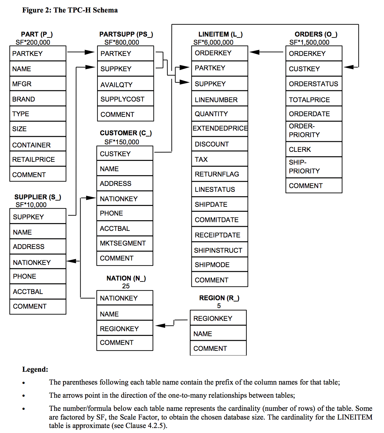 hight resolution of schema for tpc h benchmark data