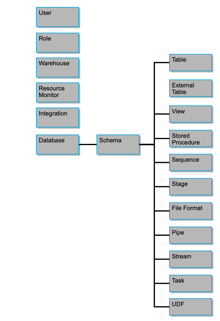 hight resolution of hierarchy of securable database objects