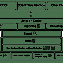 Computer Architecture Block Diagram Alexander Graham Bell Telephone Splunk Enterprise And Processes - Knowledgebase