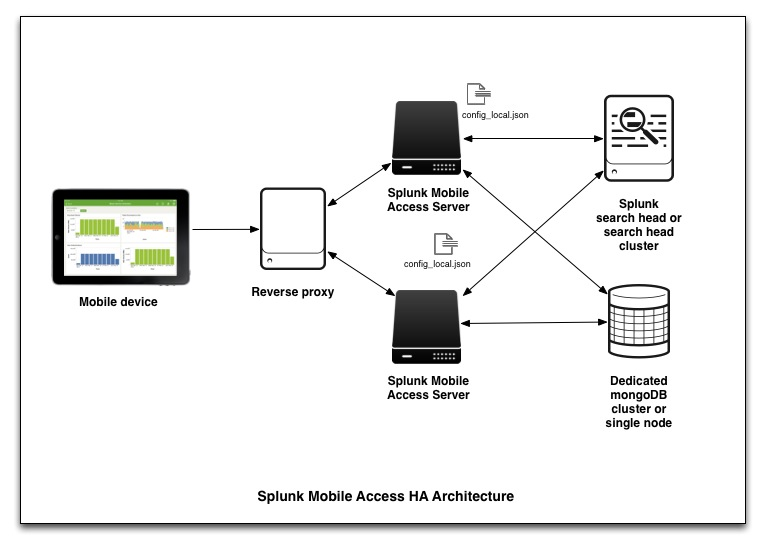 Install the Splunk Mobile Access Server for High