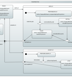 this state machine is a relatively complex example of how various features can be used to provide a centralized error handling concept  [ 1089 x 857 Pixel ]
