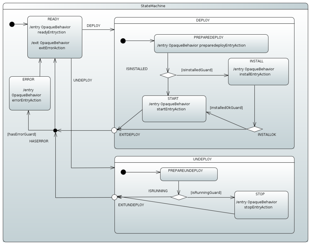 medium resolution of this state machine is a relatively complex example of how various features can be used to provide a centralized error handling concept