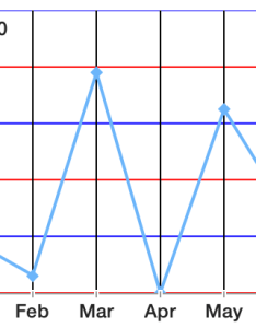 You can remove vertical lines altogether also chart grid customization rh docserik