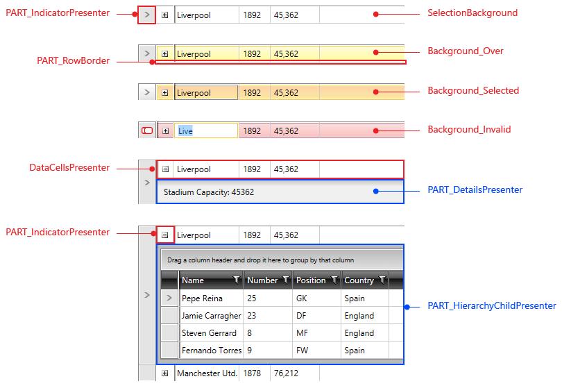 Wpf Gridviewcolumn Celltemplate