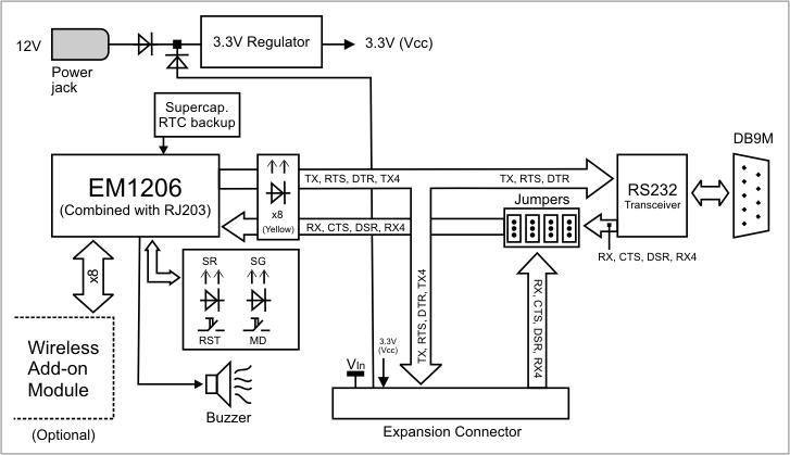 EM1206EV