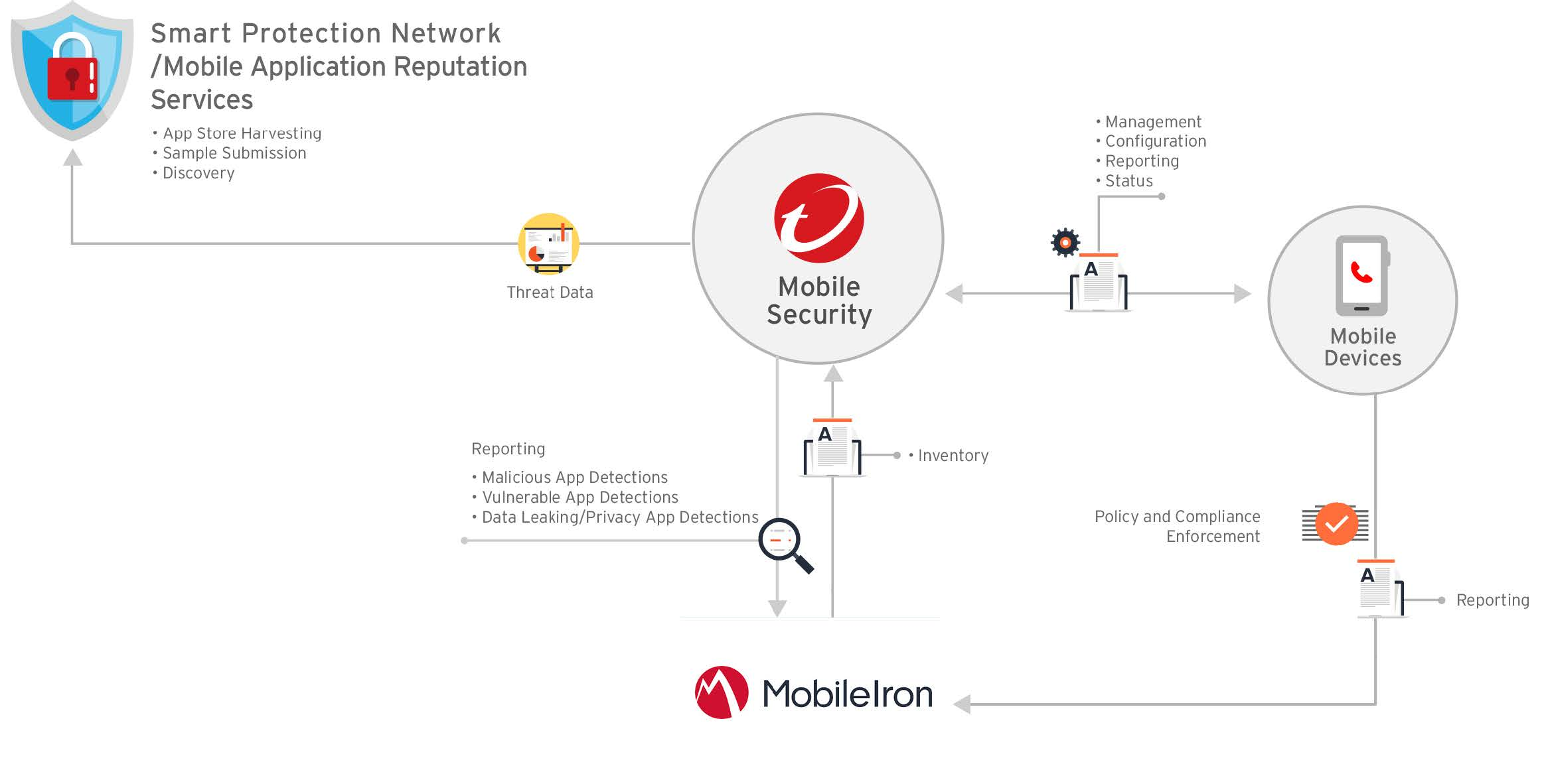 Mobileiron Integration Architecture