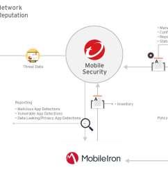 trend micro mobile security 9 8 help [ 2329 x 1182 Pixel ]