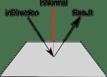 Unity  Scripting API: Vector3Reflect