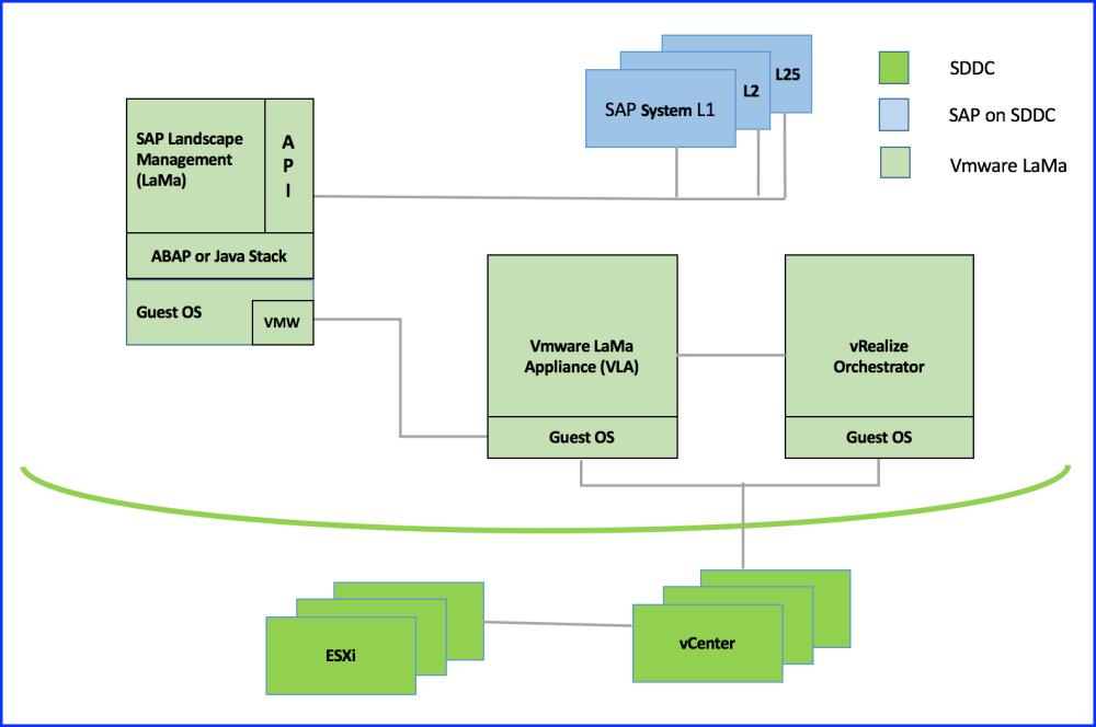 medium resolution of reference architecture sap landscape diagram sap landscape diagram