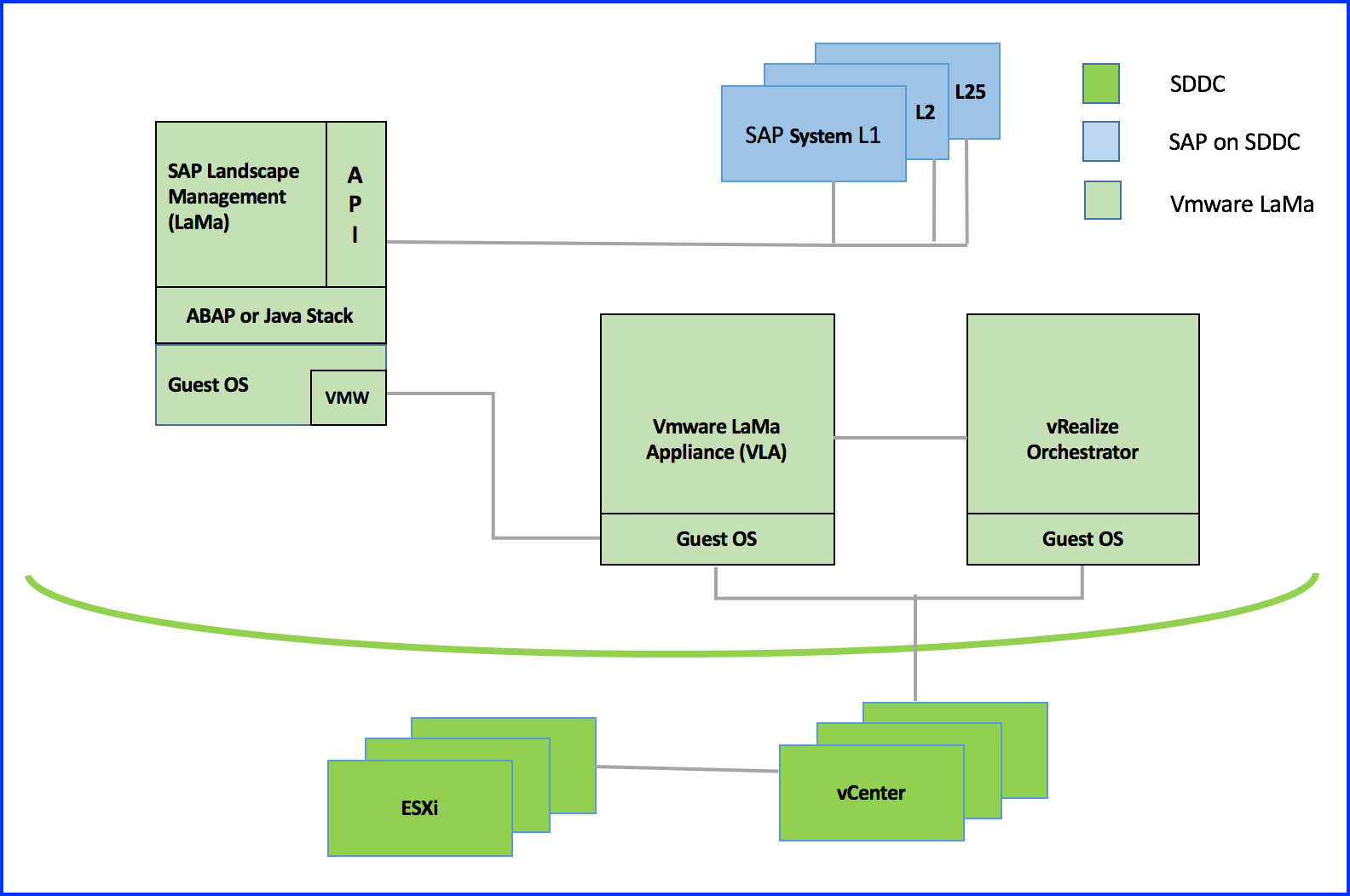 hight resolution of sap landscape diagram