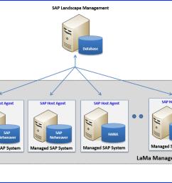 sap landscape management [ 1394 x 1006 Pixel ]