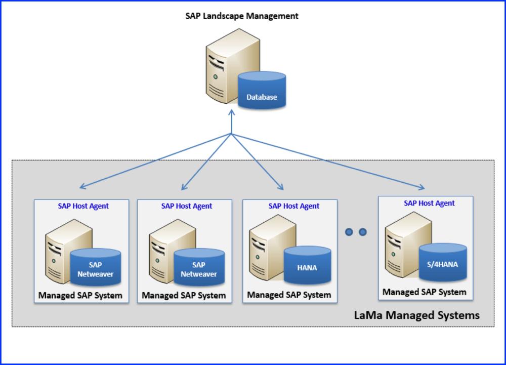 medium resolution of sap landscape management