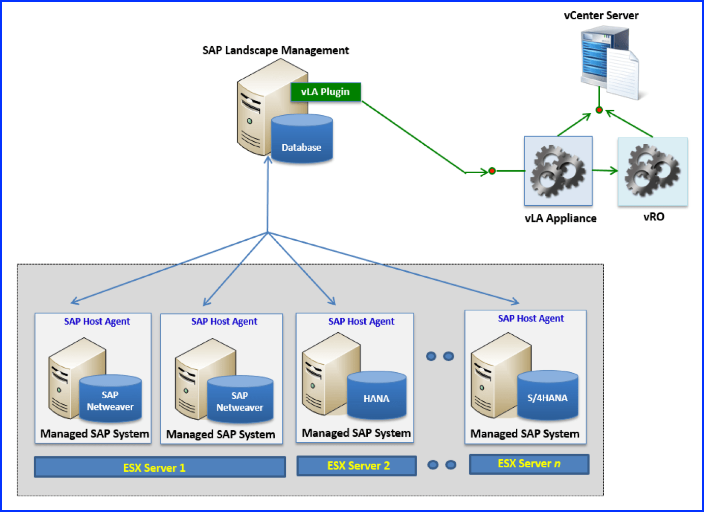 hight resolution of product overviewsap landscape management in virtualized environment