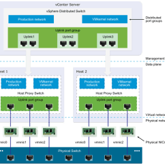 Stack Diagram Virtual Environment Model In Software Testing V Vsphere Distributed Switch Architecture