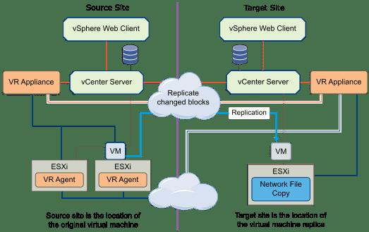 Resizing VMDKs with vSphere Replication #vExpert