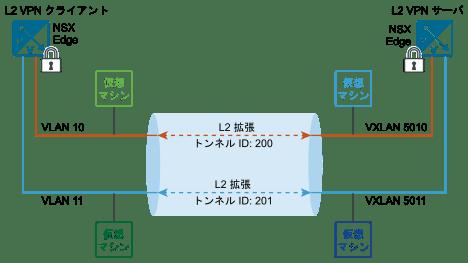 この図は、サーバ エッジとクライアント エッジ間の L2 VPN トンネルを示しています。