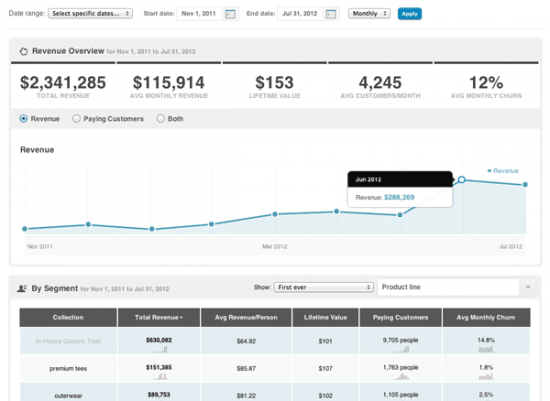 WooCommerce KissMetrics Revenue