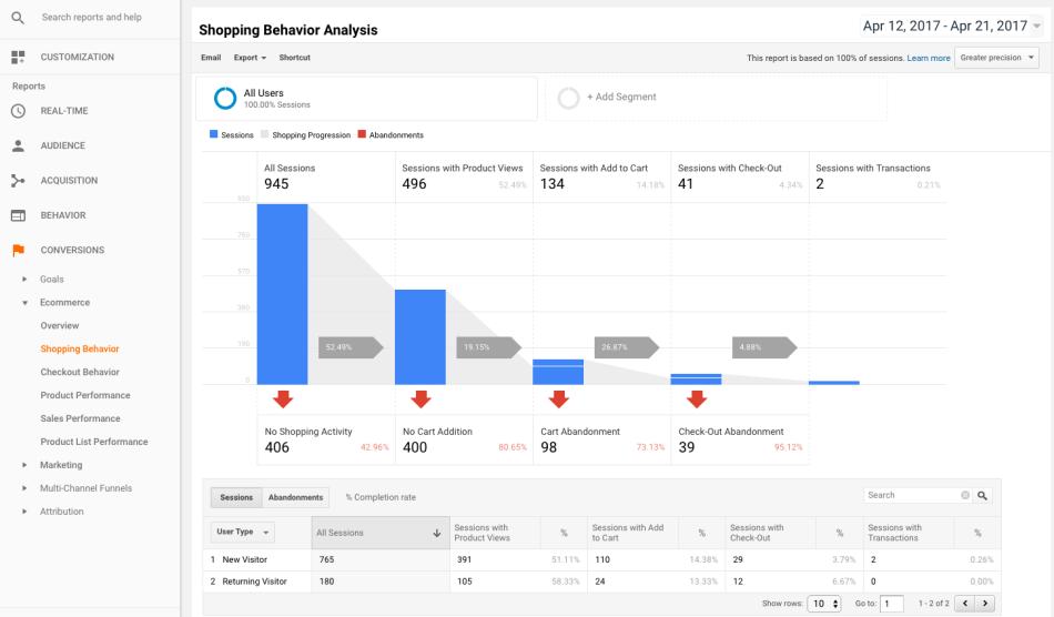 WooCommerce Google Analytics Pro Shopping Behavior analysis