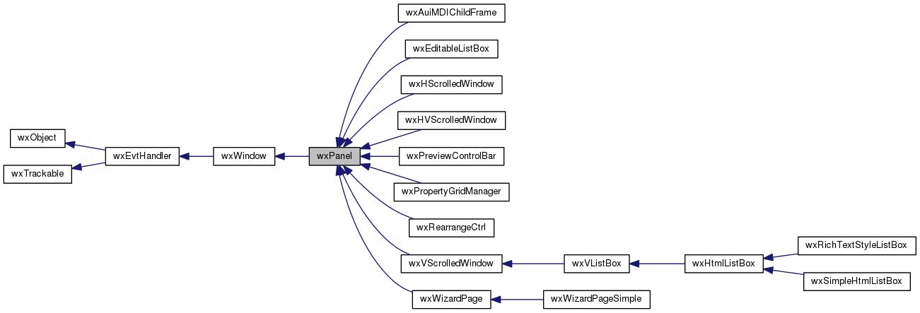wxWidgets: wxPanel Class Reference