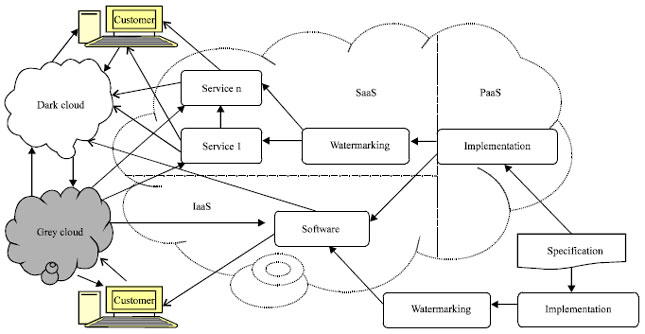 Software Watermarking in the Cloud: Analysis and Rigorous