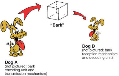 barking is behavior