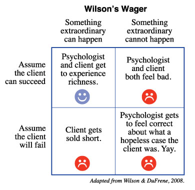 Wilson's Wager