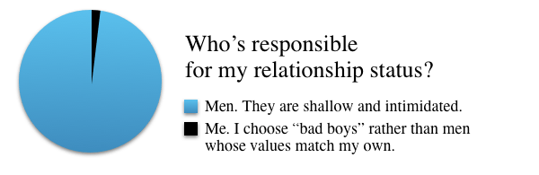 Who's responsible for my relationship status?
