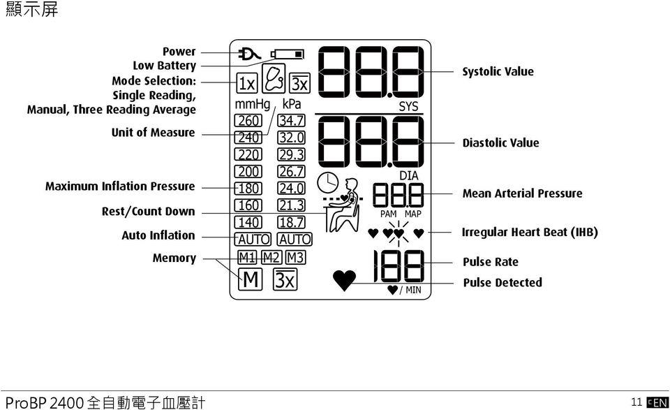 介 紹 本 說 明 書 之 總 和 解 說, 是 為 您 設 計 用 以 理 解 ProBP 2400 自 動 型