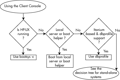 Making Boot Decisions When Using the Client Console