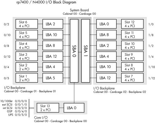 rp7400/N4000 I/O Block Diagram