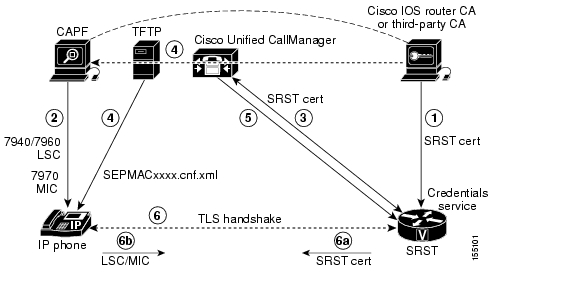 Cisco Unified SRST 4.0: Setting Up Secure SRST