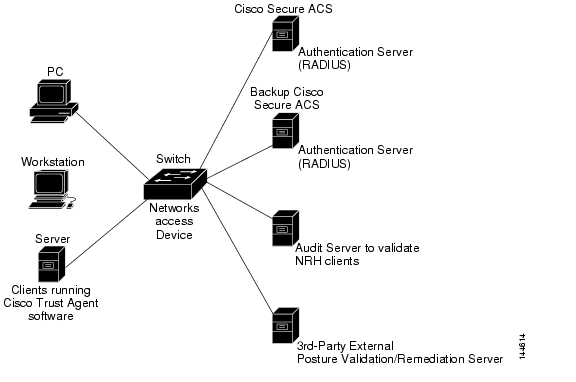 Network Admission Control Software Configuration Guide