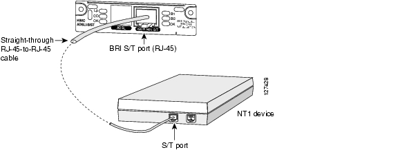 Connecting DSL Interface Cards