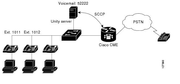 Cisco CallManager Express 3.0 Design Guide