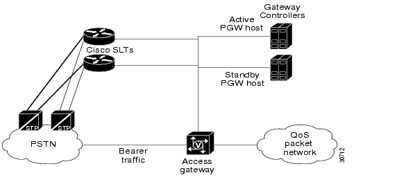 Cisco SS7 Interconnect for Voice Gateways Solution
