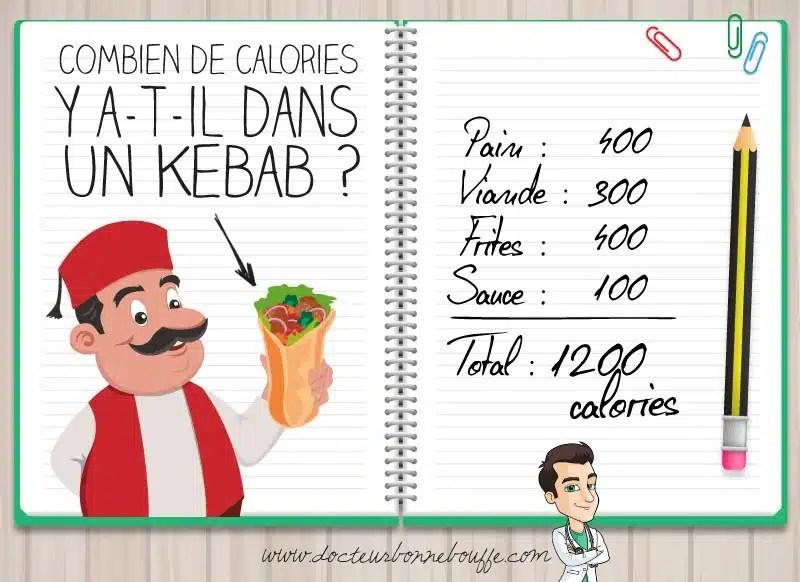 apports nutritionnels d'un kebab