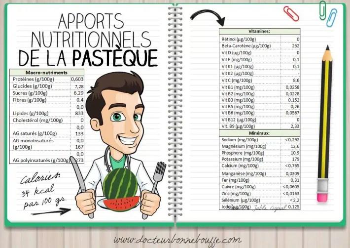 apports nutritionnels de la pasteque
