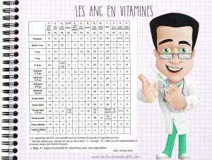 Apports nutritionnels conseilles en vitamines ANC