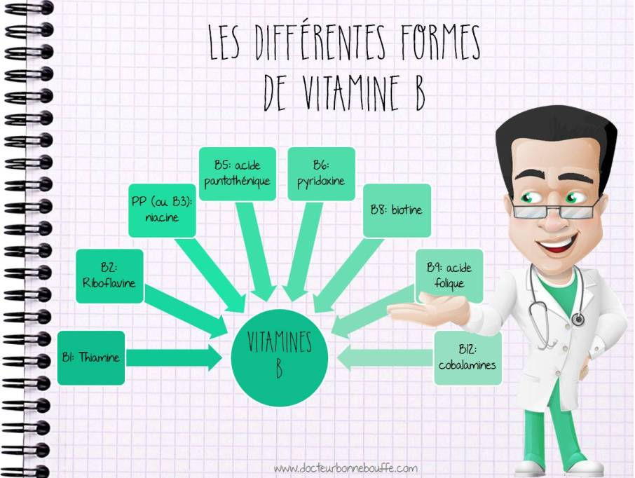 Les différentes formes de vitamine B