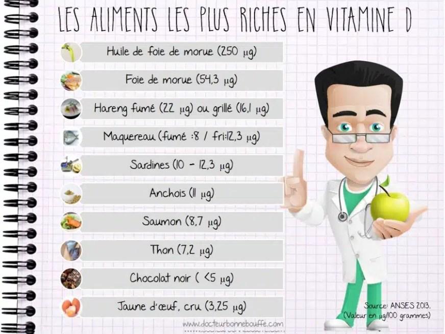 aliments les plus riches en vitamine D ...