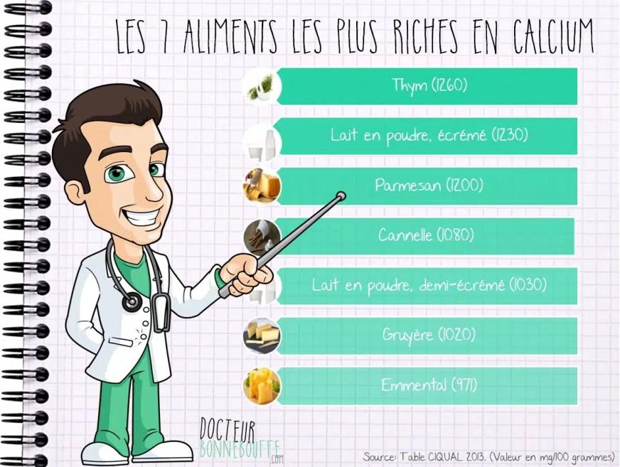 Aliments riches en vitamine d - Carabiens le Forum