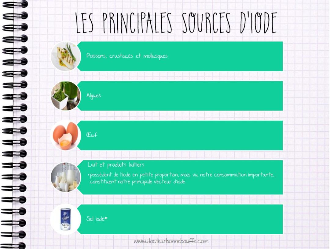 Principales sources d'iode