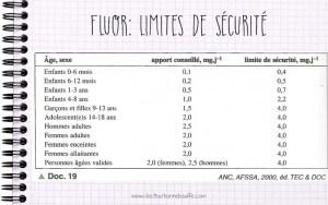 Fluor limites de securite