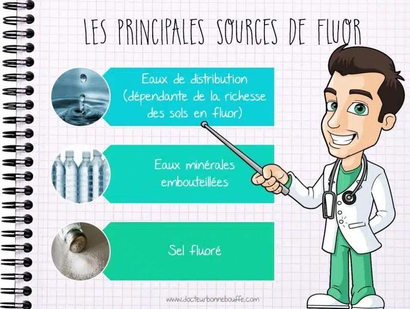 Les principales sources de fluor