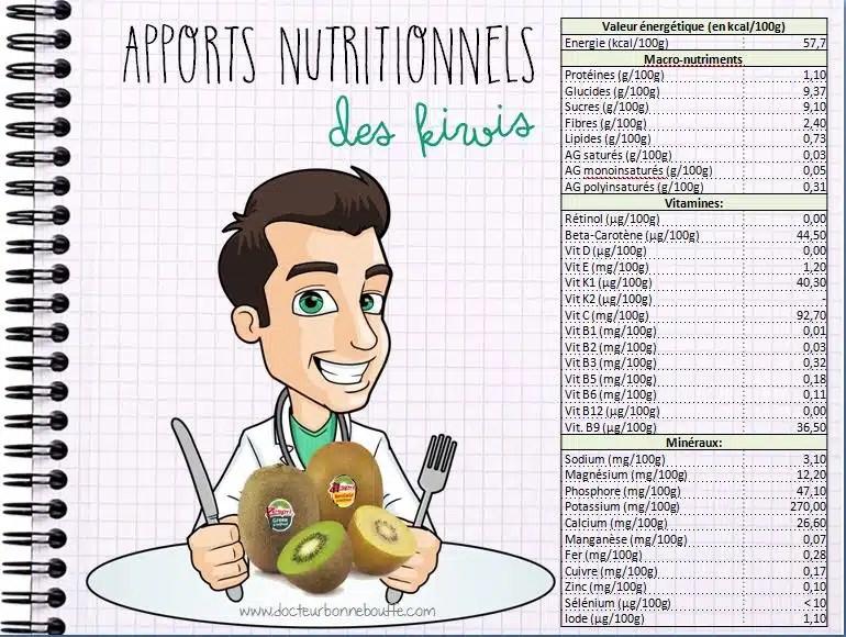 Apports Nutritionnels des kiwis
